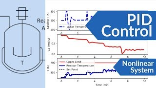 PID Control of a Nonlinear Process