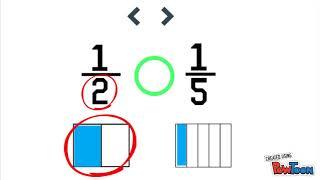 Comparing 2 Unit Fractions