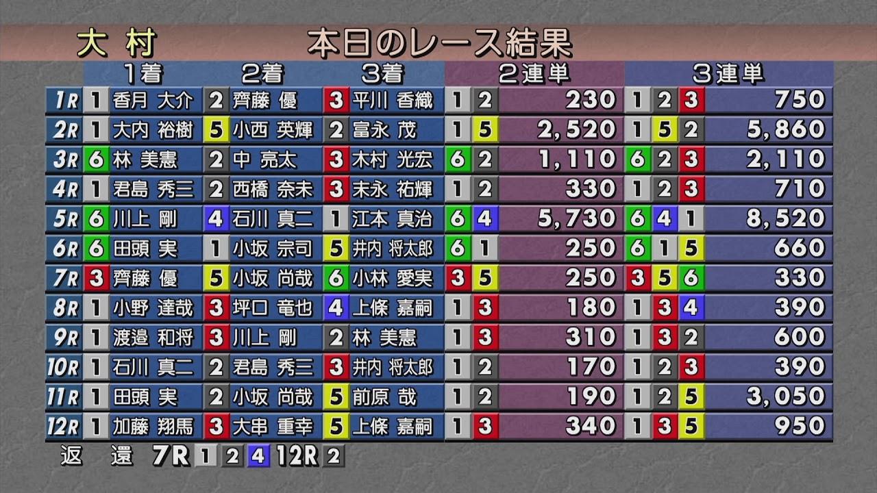 大村 競艇 ライブ 本日のレース|BOAT RACE オフィシャルウェブサイト