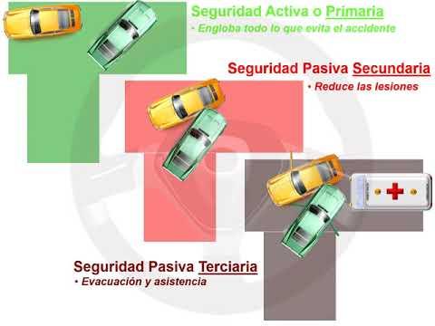 El automóvil y la seguridad; seguridad activa o primaria (1/2)