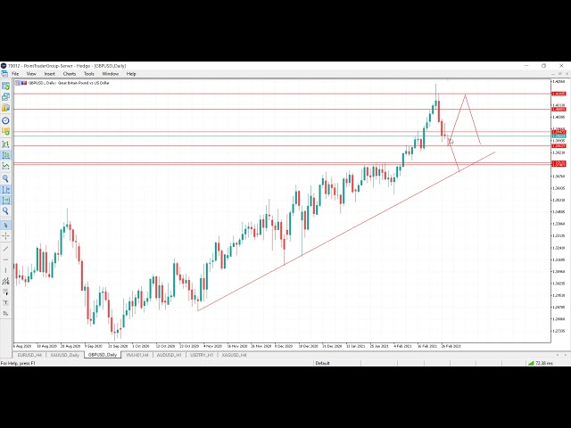 The weekly analysis 02.03.2021   Point Trader Group
