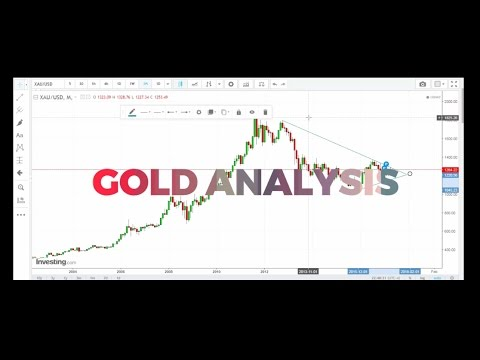 Gold Trading Investment Technical Analysis May 2017 | Gold Price | Gold Rate