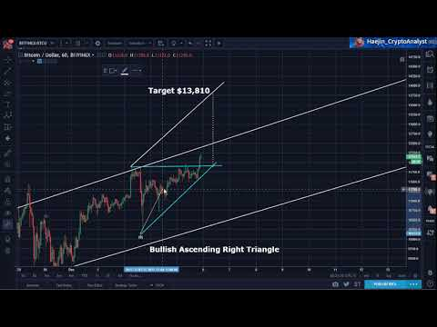 Bitcoin (BTC) Evening Update: New Target $20,698...My Analysis Explains in detail!