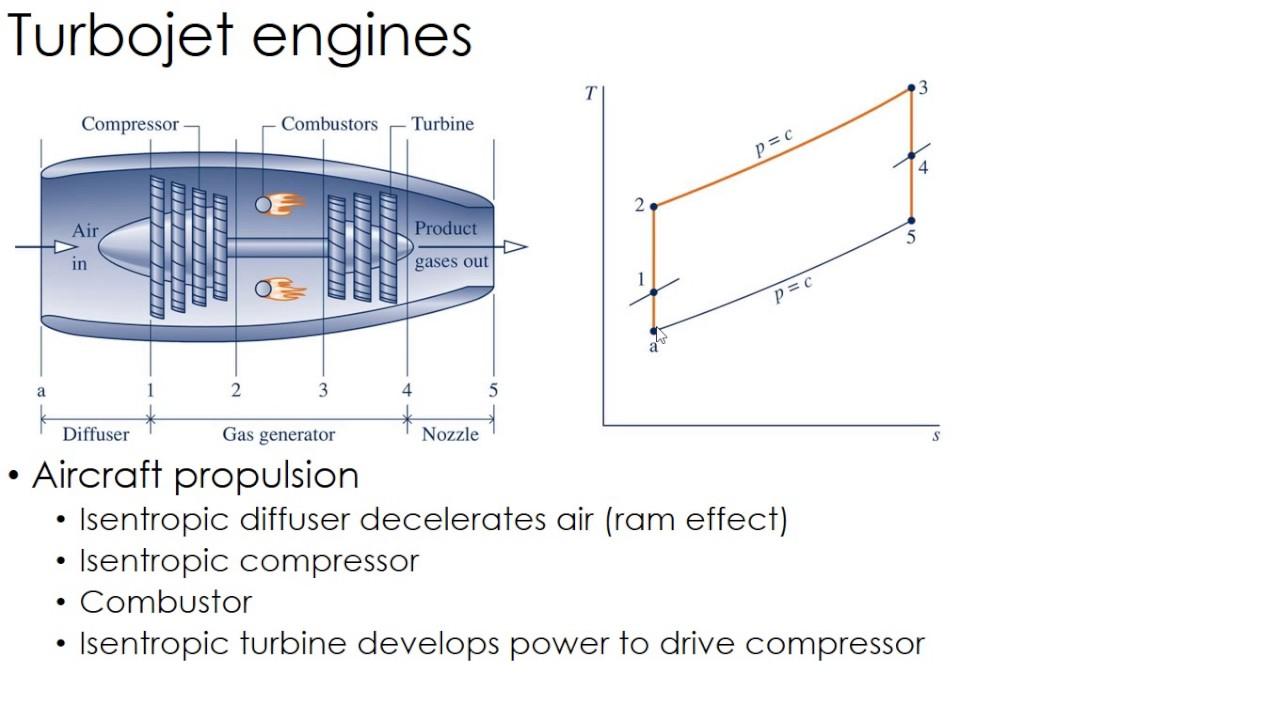 thermodynamics lecture 35: turbojet engines