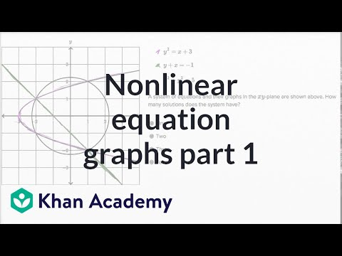 Nonlinear Equation Graphs — Basic Example | Math | New SAT | Khan Academy