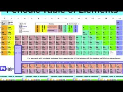 Chemistry Rap