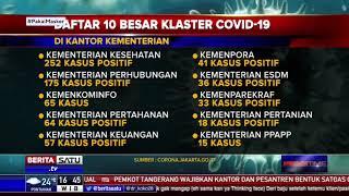 Daftar 10 Besar Klaster COVID-19 di Kantor Kementerian, Kemenkes Paling Banyak