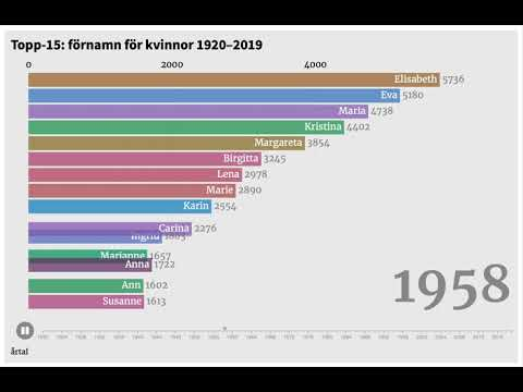 The most popular given names for women in Sweden 1920–2019