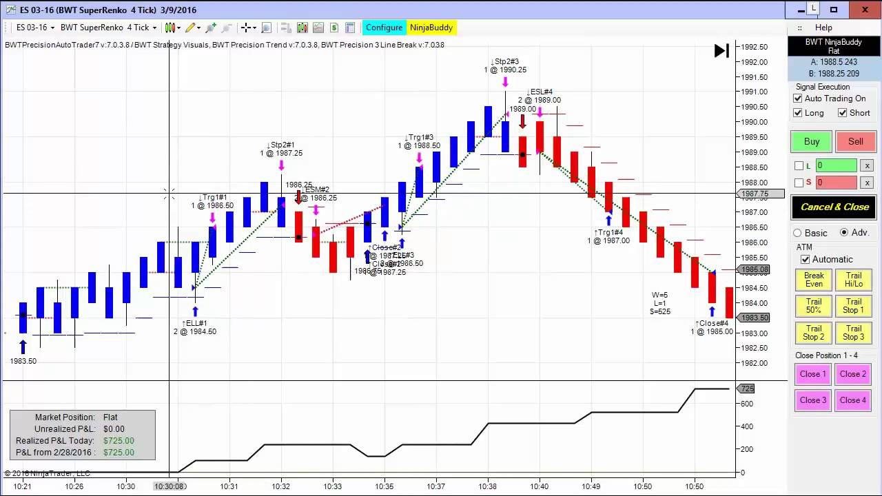 Automated Trading with NinjaTrader