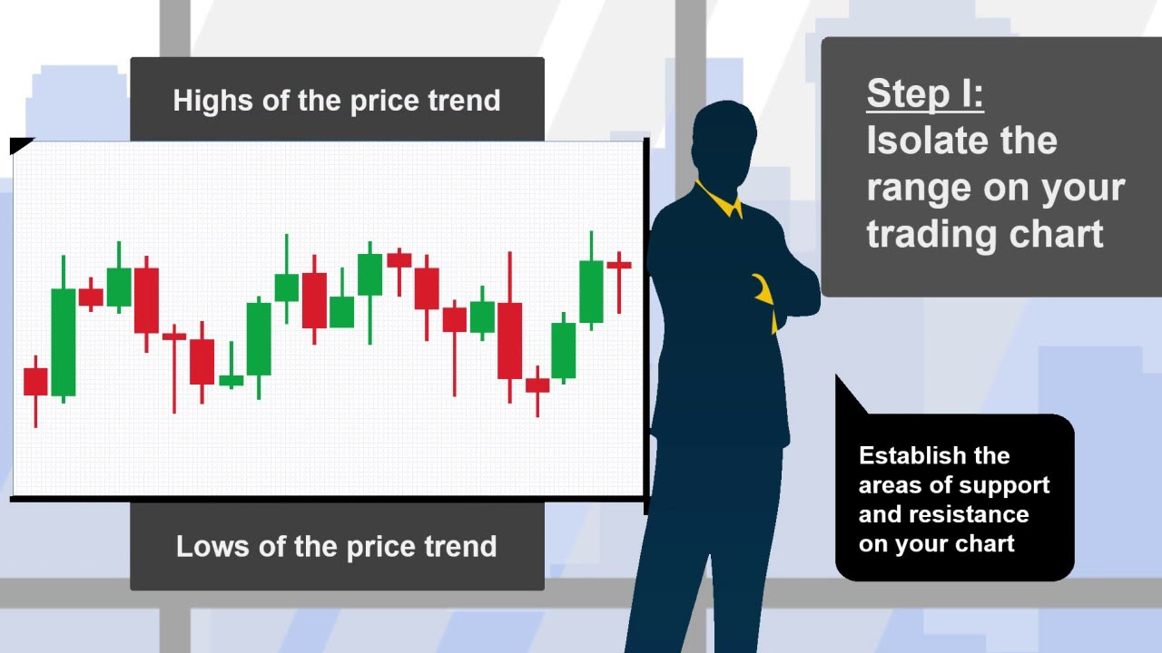 Tradestation forex demo