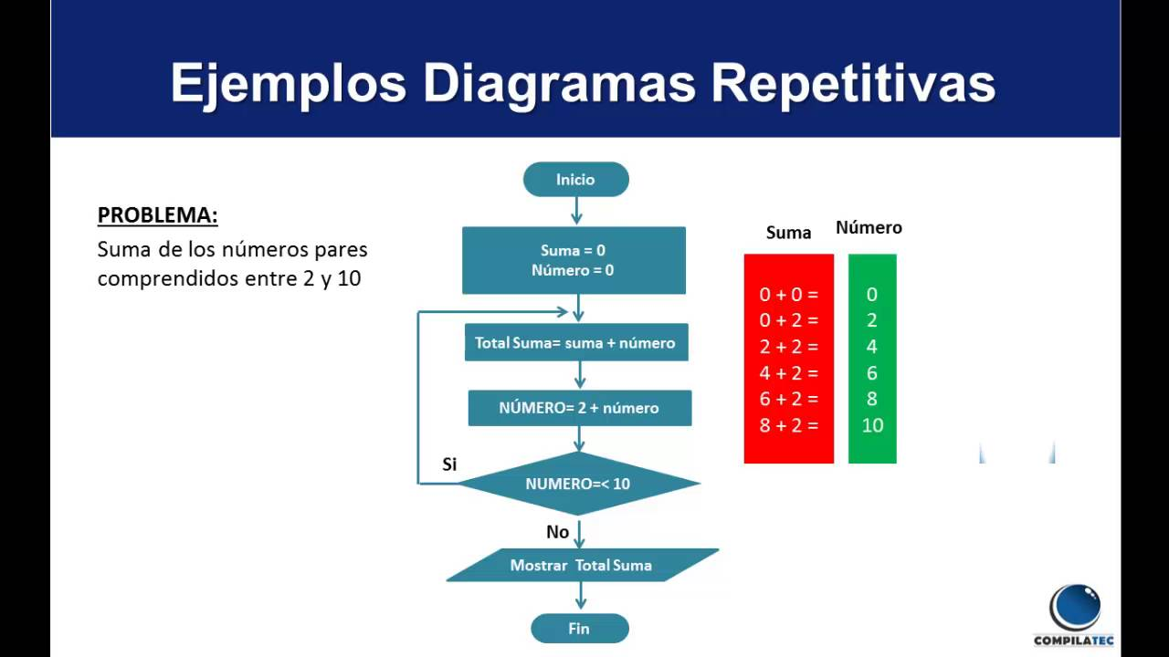 Algoritmo y diagrama de flujo youtube algoritmo y diagrama de flujo ccuart Choice Image