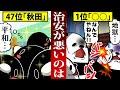 犯罪発生率ランキングトップ3!最下位は秋田県、1位は…?【アニメ】