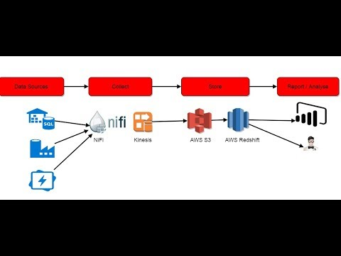 How Stream Data Into AWS RedShift with Apache NiFi