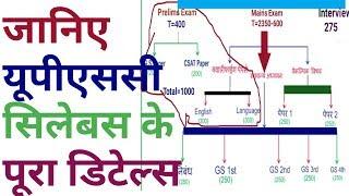 UPSC Syllabus / IAS Syllabus for Mains & Prelim...