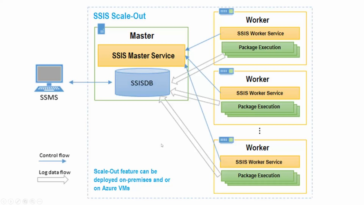 SQL Server SSIS 2017 Scale Out