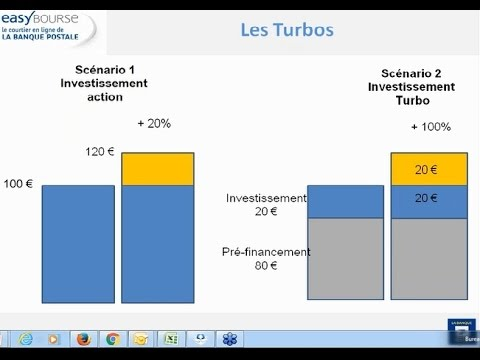 Trackers, Turbos, Warrants : webinaire le 16 décembre 2015