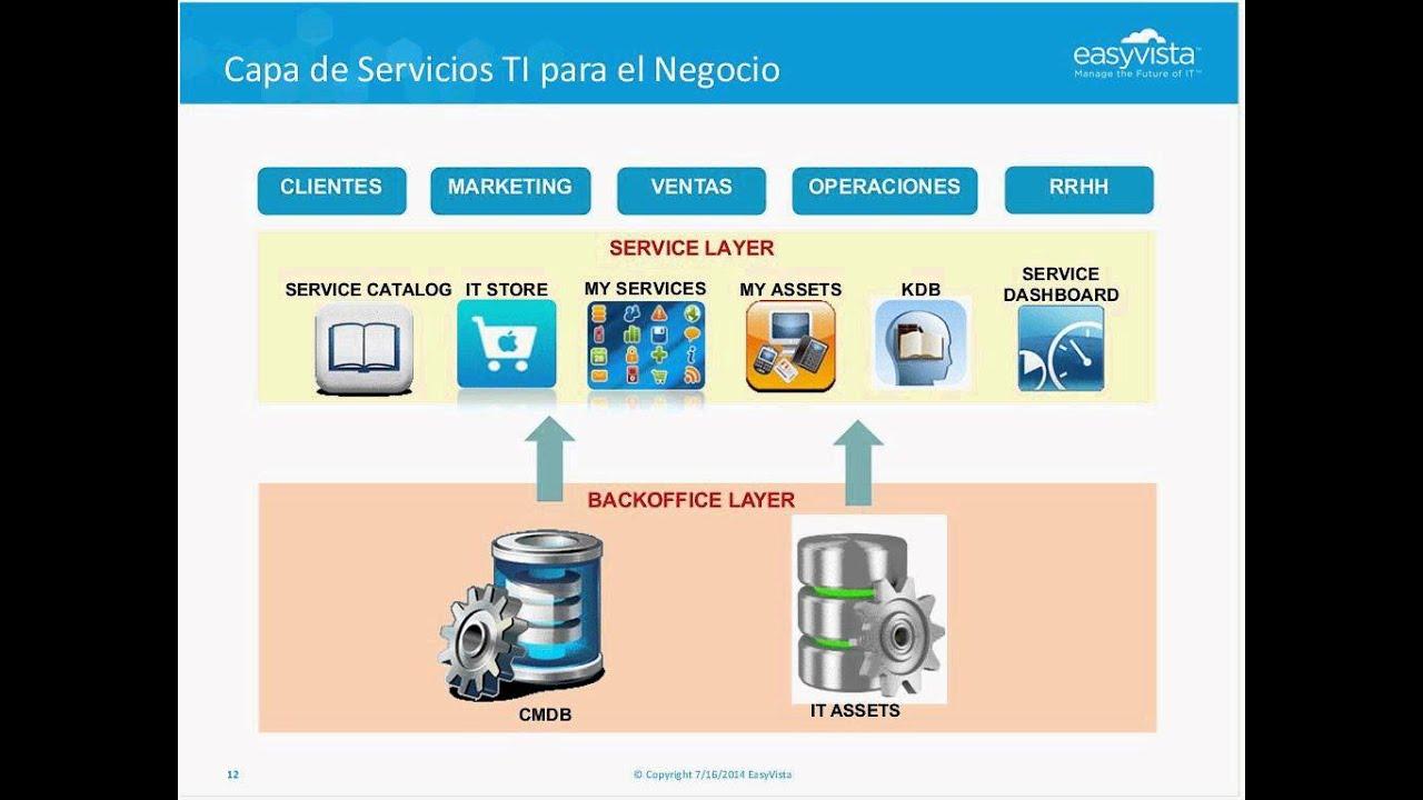 Modelo De Gobierno Ti Basado En Servicios 20140716 0900 1