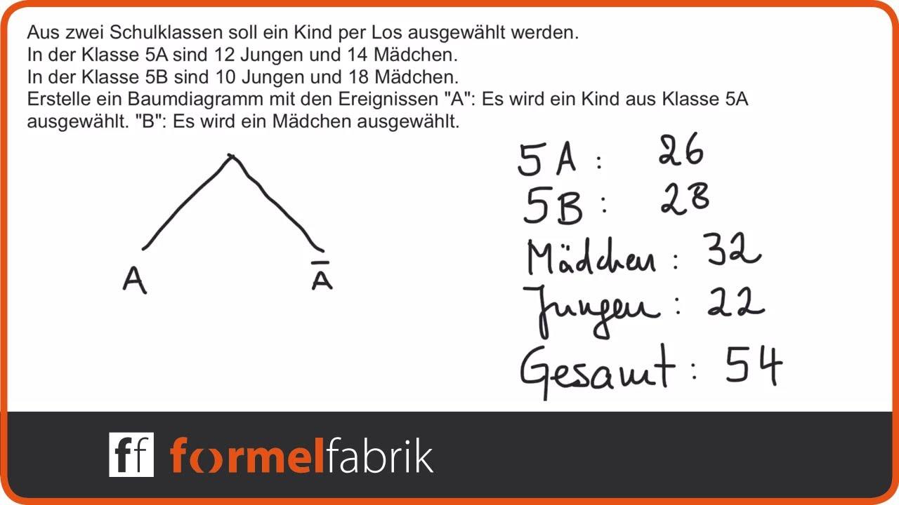 Fein Bilddiagramm Bilder - Elektrische Schaltplan-Ideen ...
