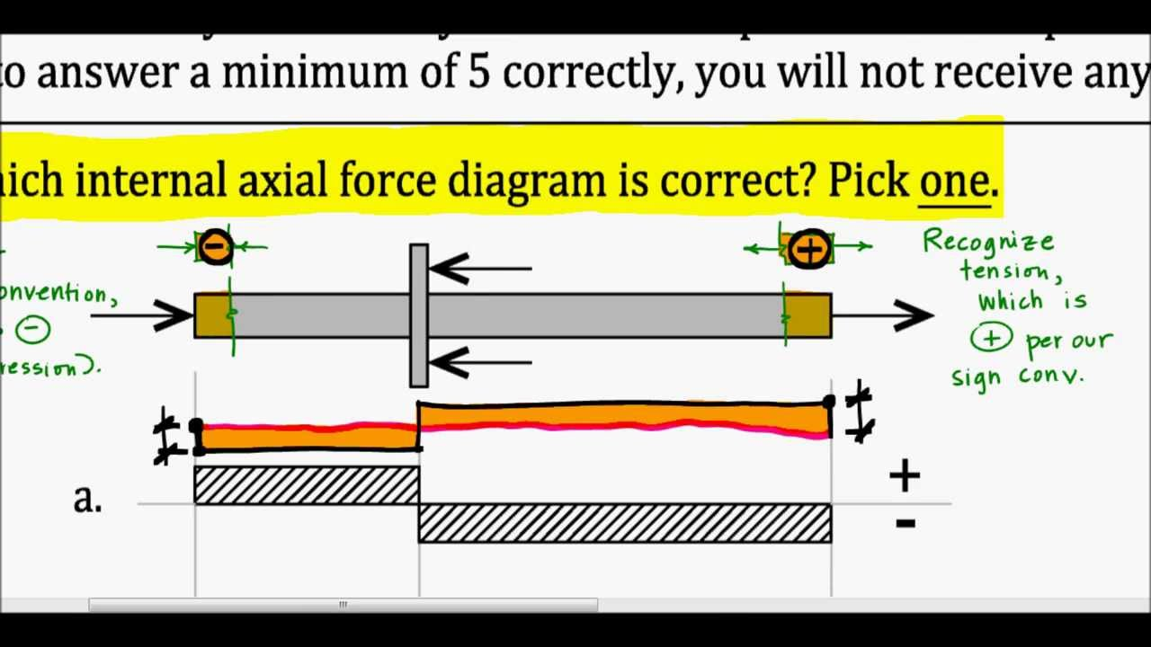 Internal Axial Force Diagram - Exam Problem  F13  Loquat