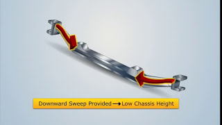 Automobile Controls - Part 2 - Dragonfly Education