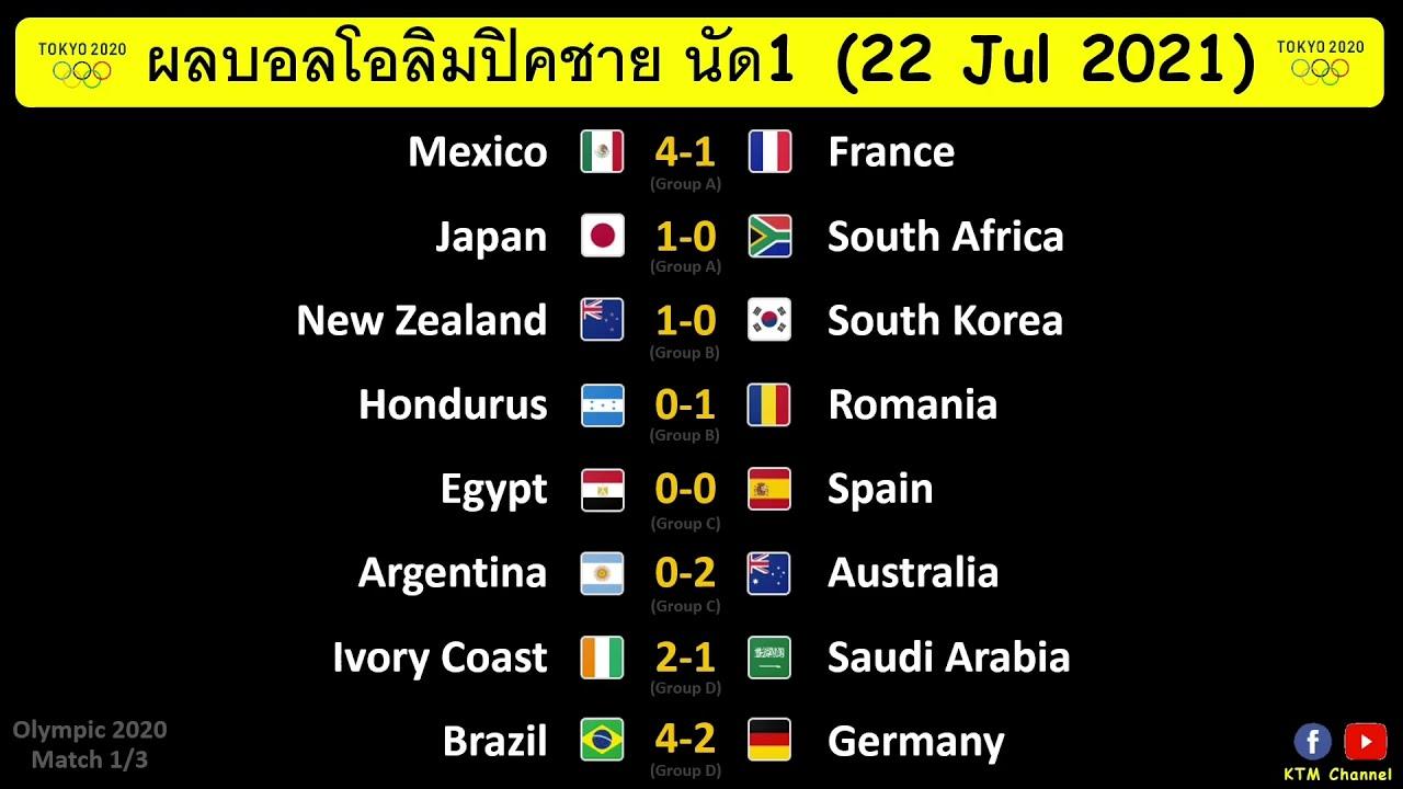 ผลบอลโอลิมปิค นัด1 : บราซิลไล่ขยี้เยอรมัน อาร์เจนพ่ายออสเตรเลีย ญี่ปุ่นประเดิมชัย(22/7/21)