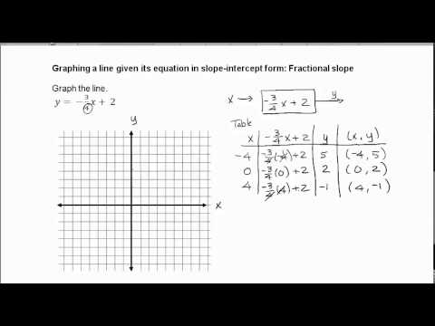 Graphing a line given its equation in slope-intercept form ...