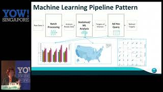 YOW! Singapore/HK 2017 Lynn Langit - Building Genomics Pipelines with AWS Lambda and Apache Spark