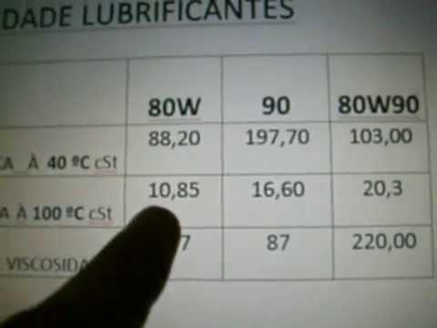 Viscosidade de oleo lubrificante e tipos de visosimetros