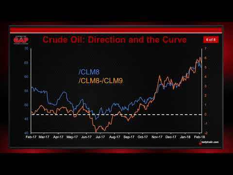 Crude Oil Futures, Price Movement & the Curve | Closing the Gap: Futures Edition
