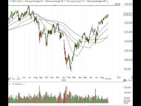 Stock Market Analysis Sept 2 2016
