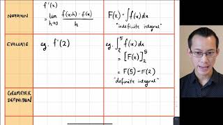 Fundamental Theorem of Calculus (3 of 5: Relating derivatives & integrals)