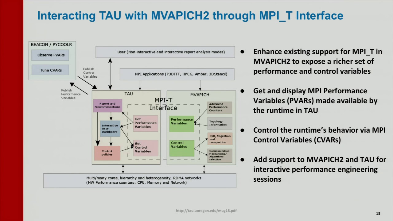 Performance Engineering using MVAPICH and TAU