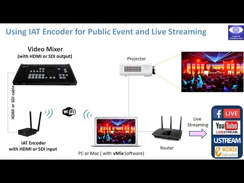 Production Mixer Switcher HDMI / SDI Live streaming using vMix and H.264 encoder