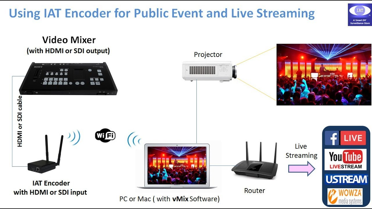Production Mixer Switcher HDMI / SDI Live streaming using vMix and H 264  encoder