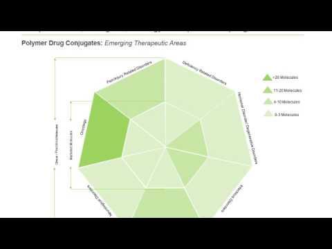 Dendrimers and Polymer Drug Conjugates Market, 2016 2026