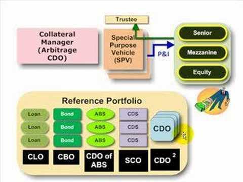ABCs of CDO (CLO, CBO, CDO of ABS)