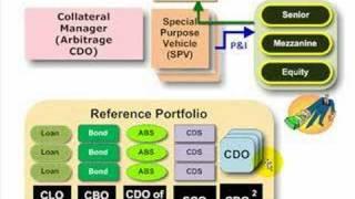 Abcs Of Cdo  Clo, Cbo, Cdo Of Abs