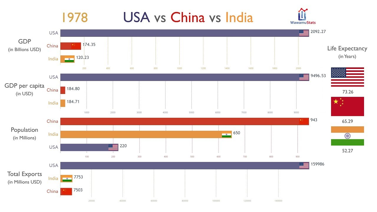 USA vs China vs India: Everything Compared (1970-2017) - YouTube