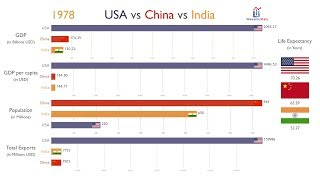 USA vs China vs India: Everything Compared (1970-2017)