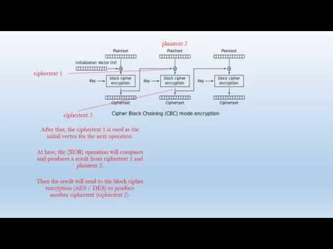 Cipher Block Chaining Mode (CBC)