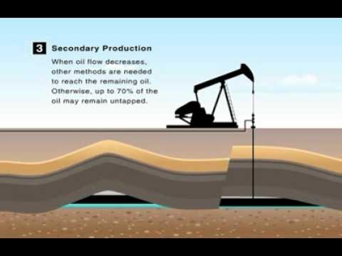 Museum of the Plains | Producing Oil & Gas