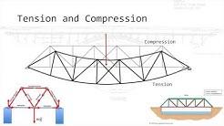 Bridge Engineering Basics