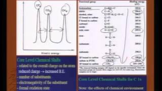 Mod-01 Lec-16 Applications of X-ray Photoelectron spectroscopy