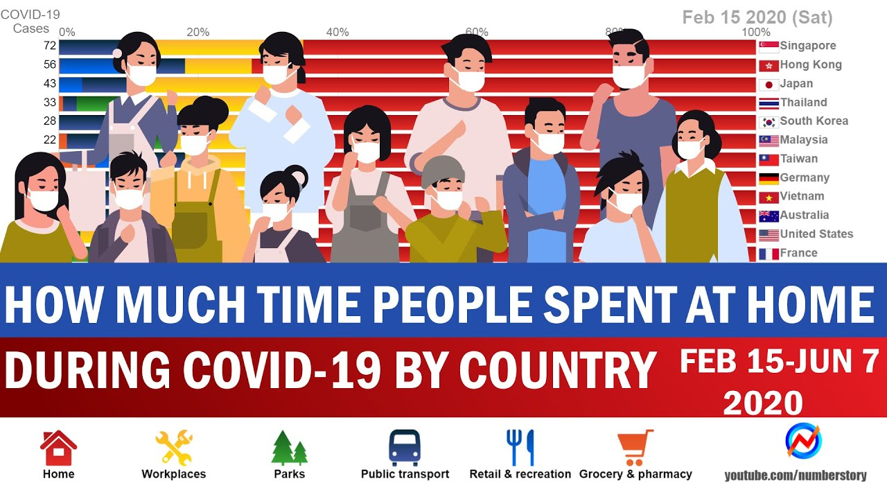 How Much Time People Spent at Home and Other Places During COVID-19 By Country (Feb 15-June 7, 2020)