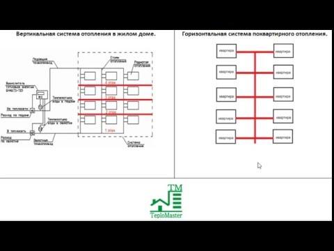 Горизонтальная и вертикальная система отопления, разница при установке счетчика тепла.