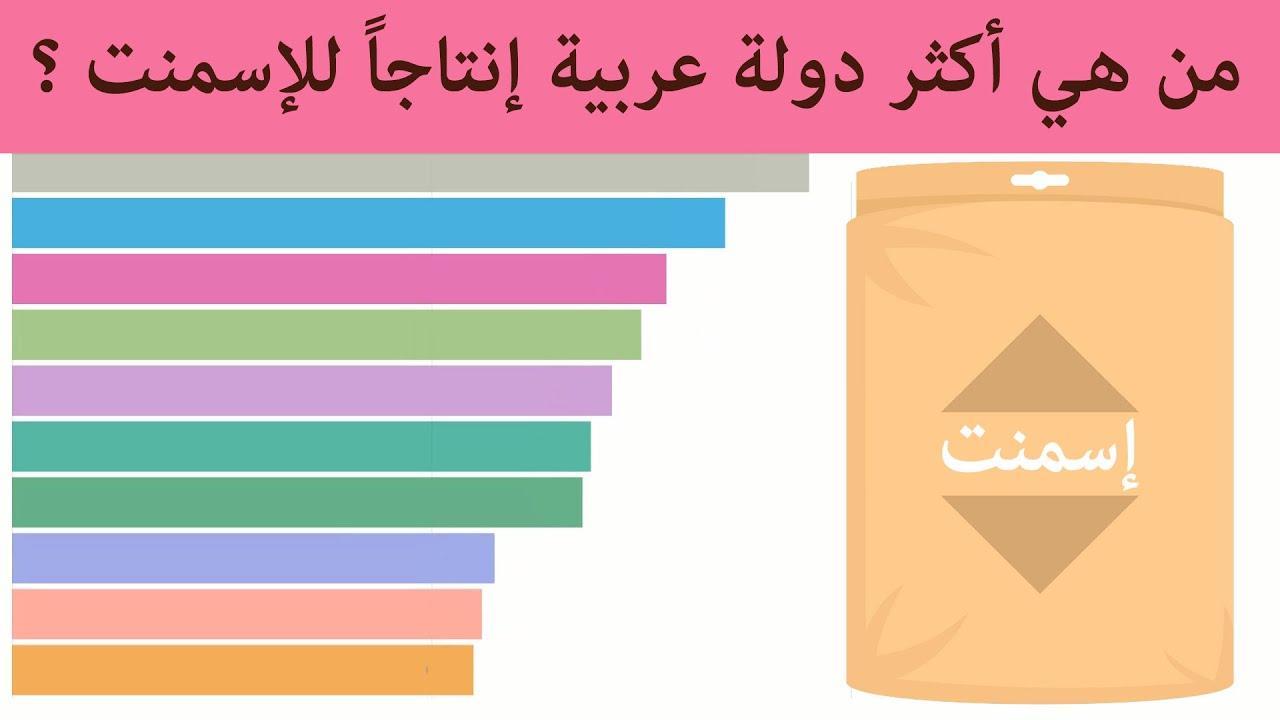 أكثر 10 دول عربية و عالمية منتجة للأسمنت من 1990 إلى 2019