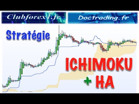 Ichimoku trading strategies youtube