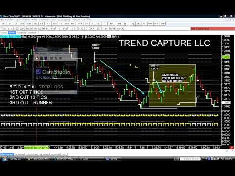TREND CAPTURE DAY TRADING SYSTEM