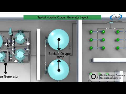 Medical Oxygen Generator | Medical Oxygen Plant