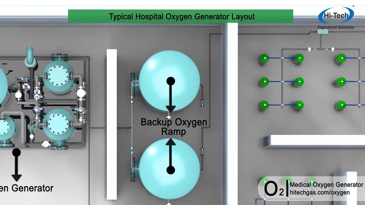 Medical Oxygen Generator Medical Oxygen Plant Youtube